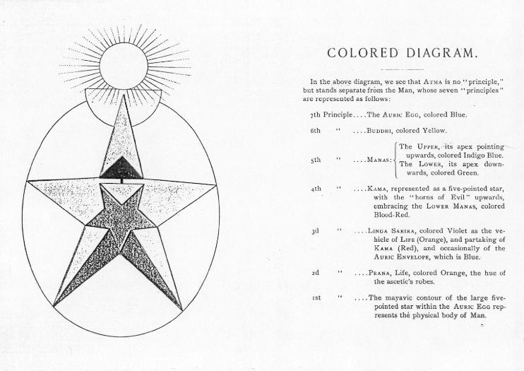Our copy of the 1890 edition is missing the diagram in color.  Click on the diagram to see later variant diagram in similar colors.